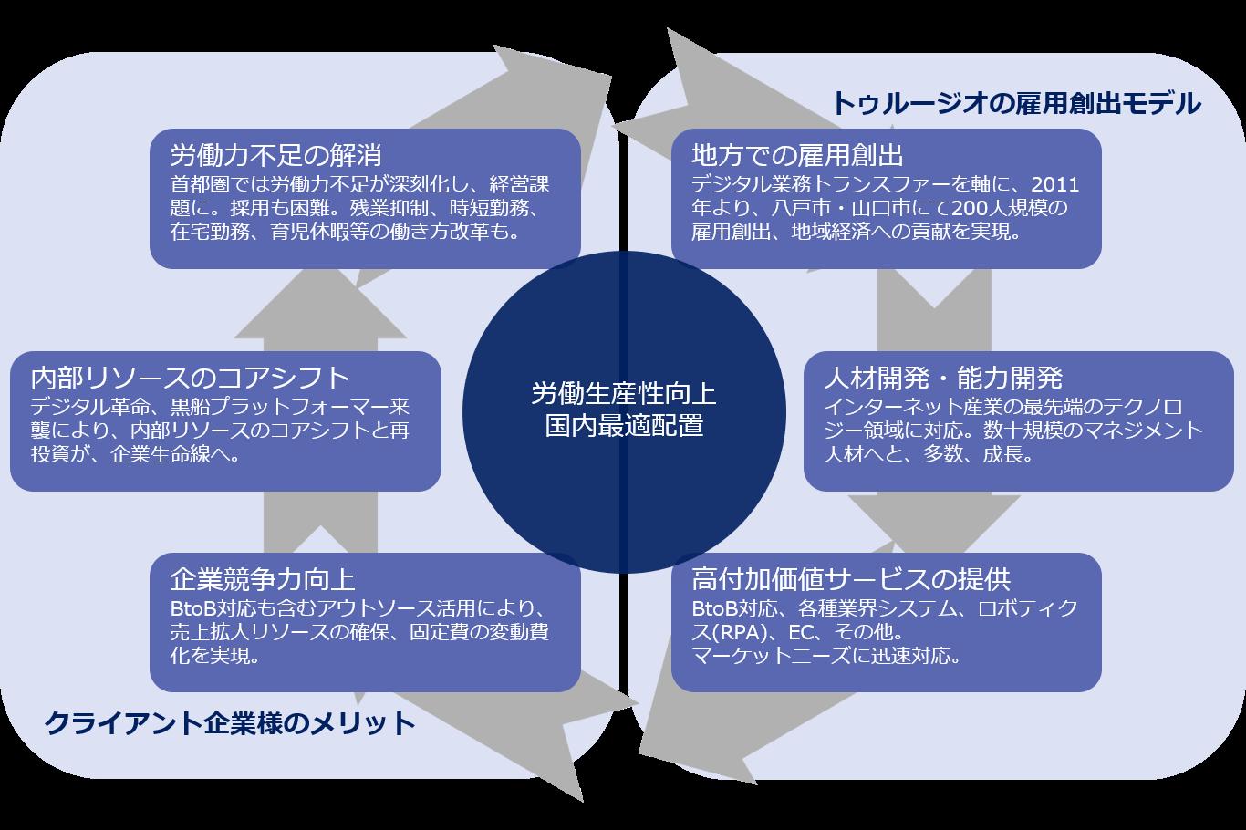 トゥルージオの事業モデル