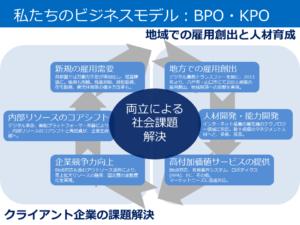 企業プレゼンテーション資料(ビジネスモデル)